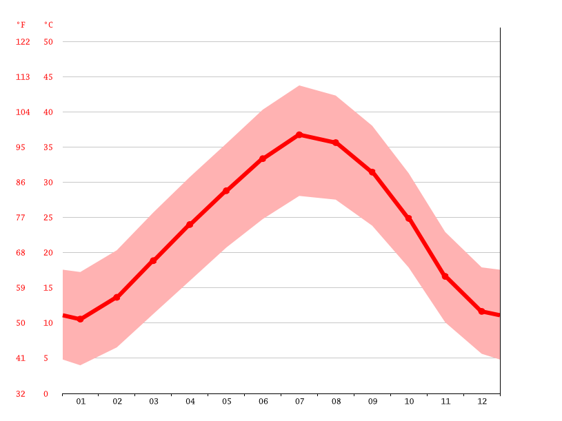 Temperature graph, Ksabi