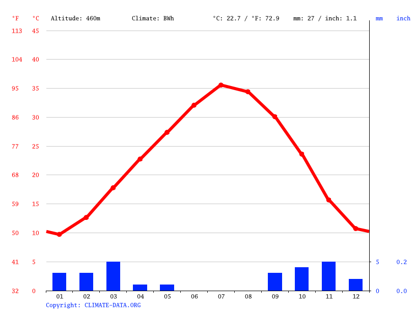 Climate graph // Weather by Month, El Ouatta