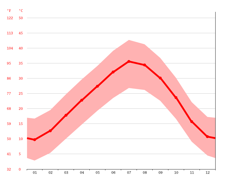 Temperature graph, El Ouatta