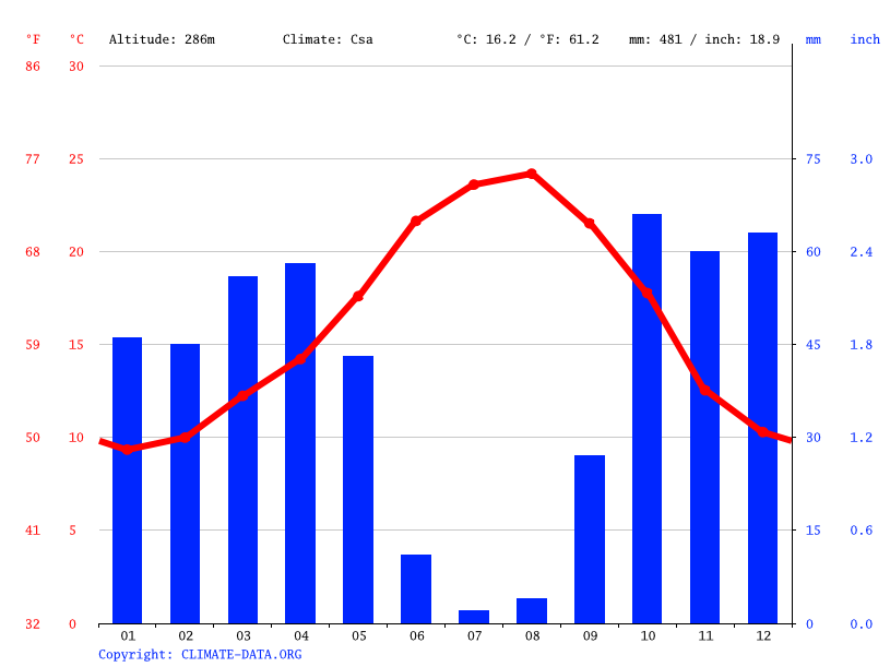 Climate graph // Weather by Month, Almodôvar