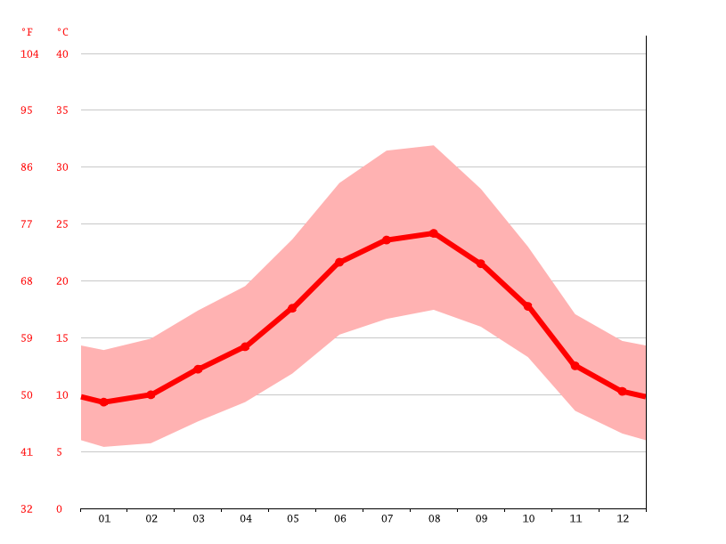 average temperature, Almodôvar