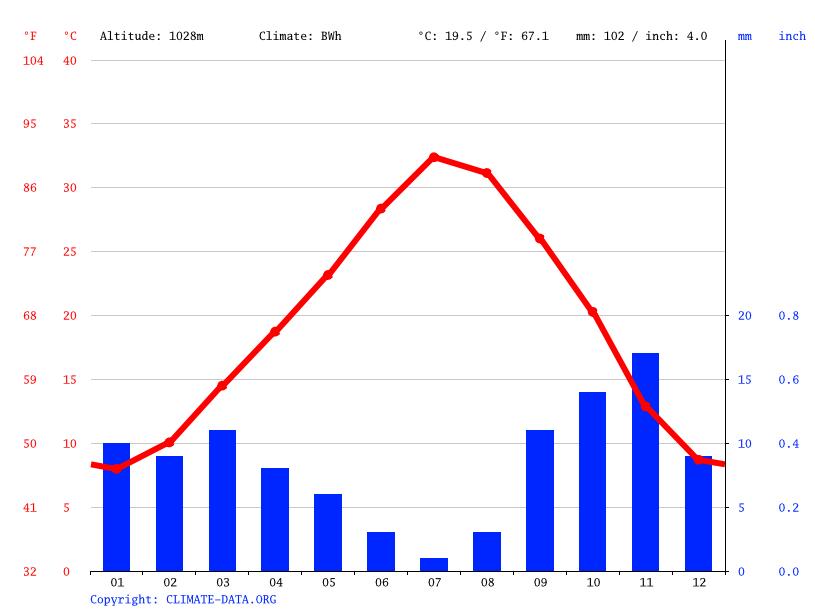 Climate graph, Mougheul
