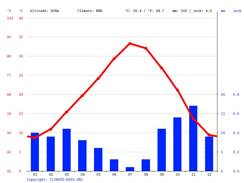 Climate graph, Ksar Lahmar