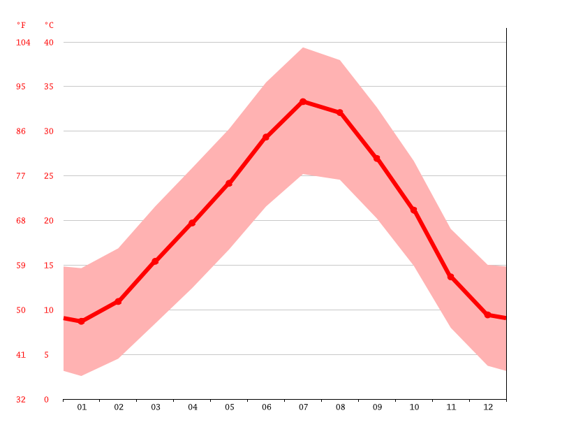 Temperature graph, Ksar Lahmar