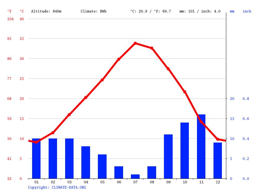 Climate graph, Boukais