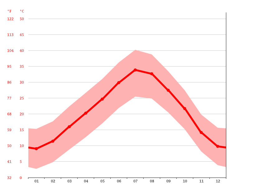 Temperature graph, Boukais