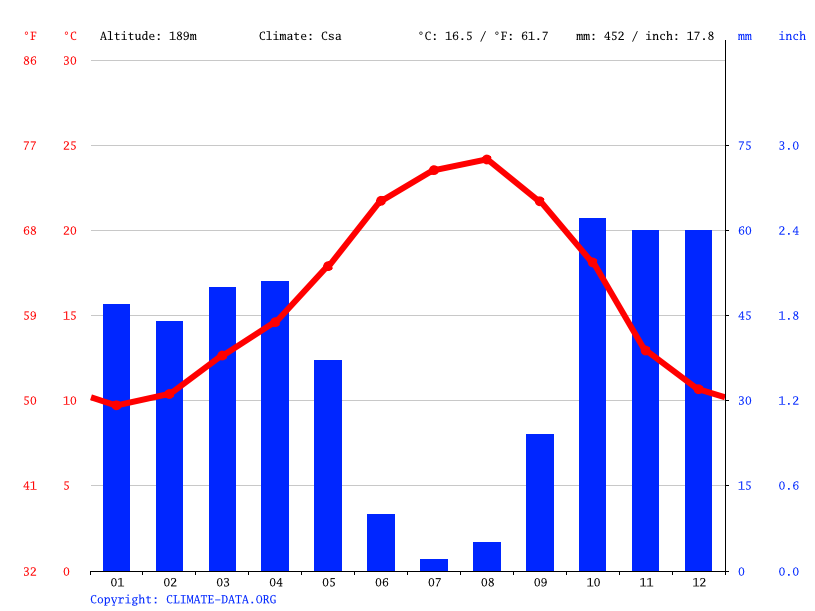Climate graph // Weather by Month, Ourique