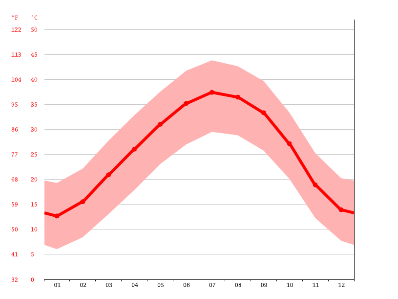 Temperature graph, Fogaret Ezzaouia