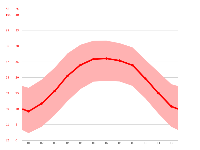 Temperature graph, Tazrouk