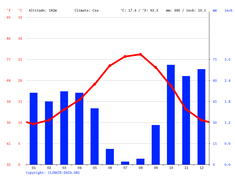 Climate graph // Weather by Month, Serpa
