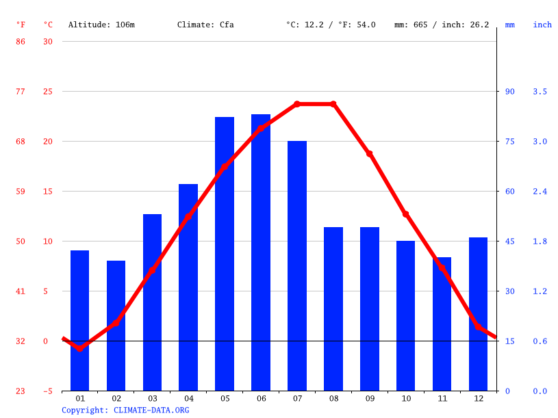 Climate graph // Weather by Month, Pleven