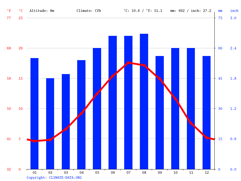 Climate graph // Weather by Month, Little Thetford