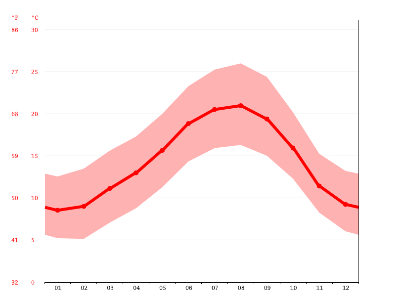 average temperature, Barcelos