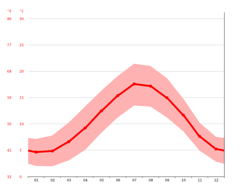 Temperature graph, Stuntney