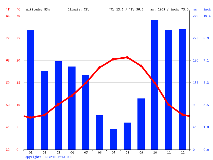 Climate graph // Weather by Month, Vila Verde
