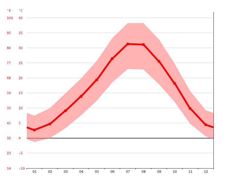 average temperature, Tanoğlu