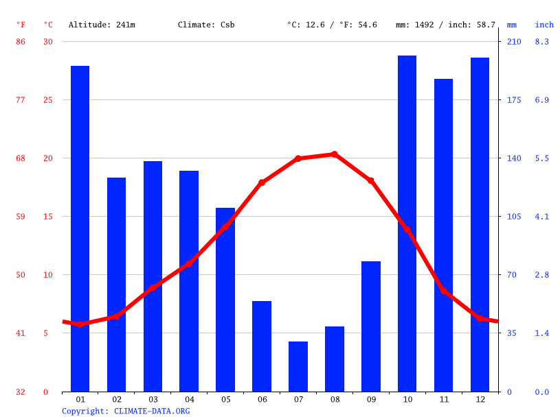 Climate graph // Weather by Month, Celorico de Basto