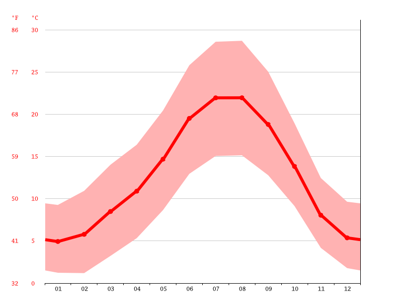 Temperature graph, Macedo de Cavaleiros