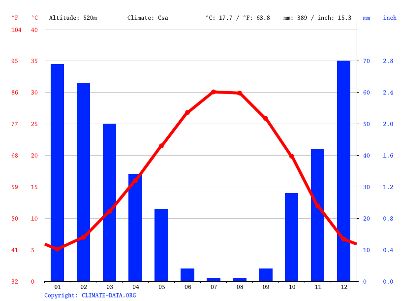 Climate graph // Weather by Month, Elbeyli