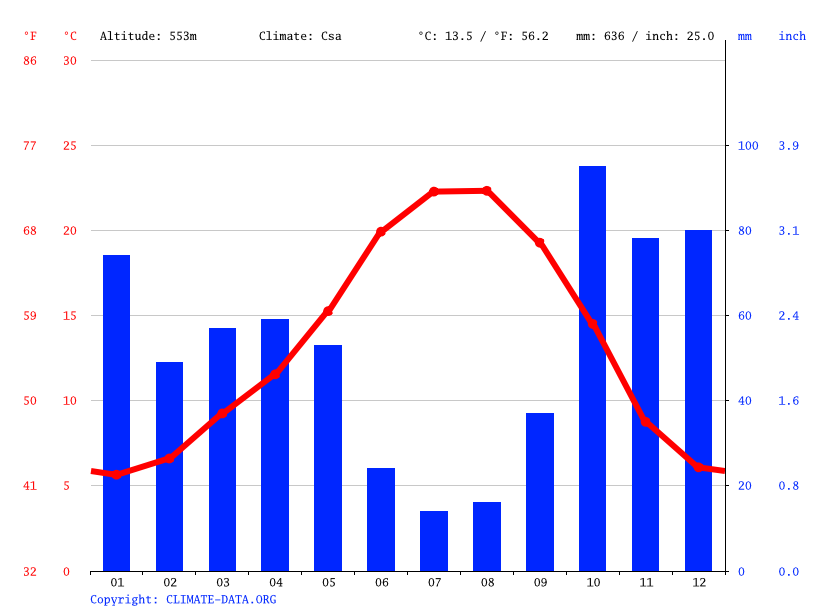 Climate graph // Weather by Month, Vila Flor