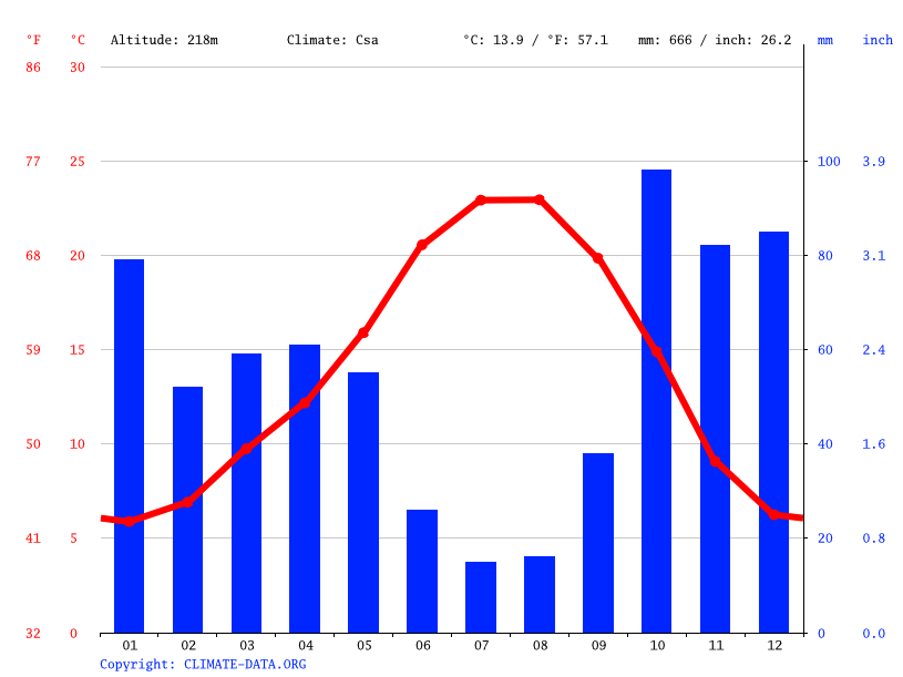 Climate graph // Weather by Month, Mirandela