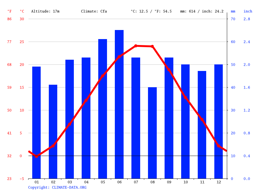 Climate graph // Weather by Month, Silistra