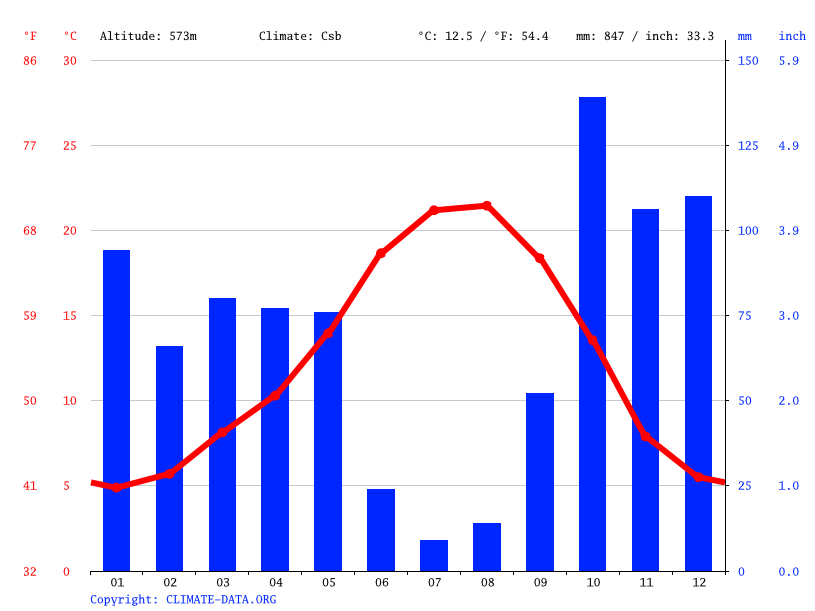 Climate graph // Weather by Month, Belmonte