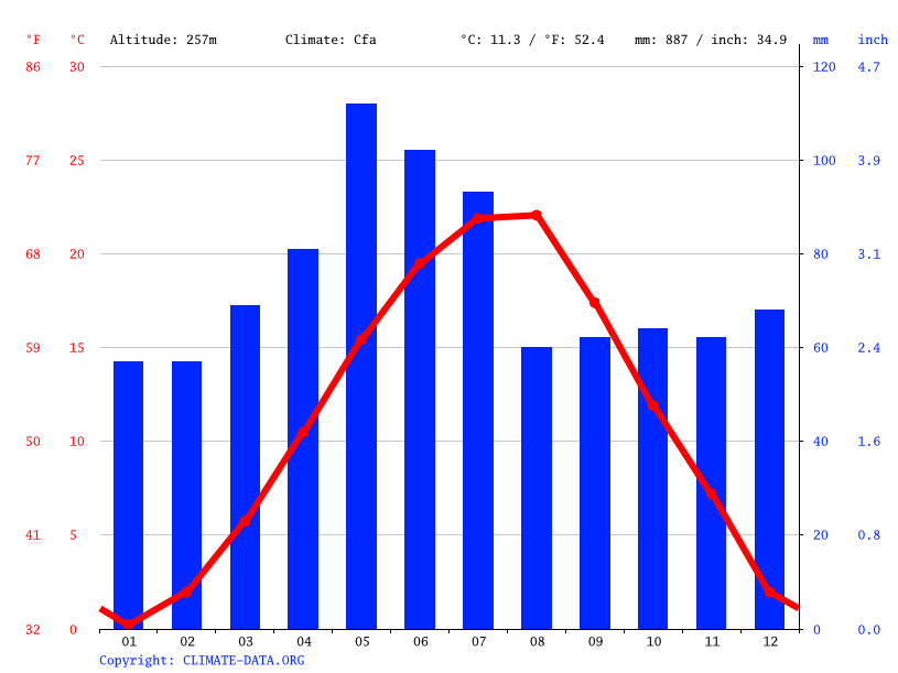Climate graph // Weather by Month, Sliven