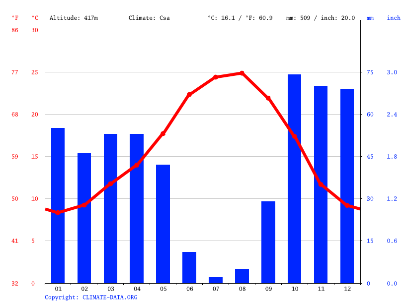 Climate graph // Weather by Month, Estremoz