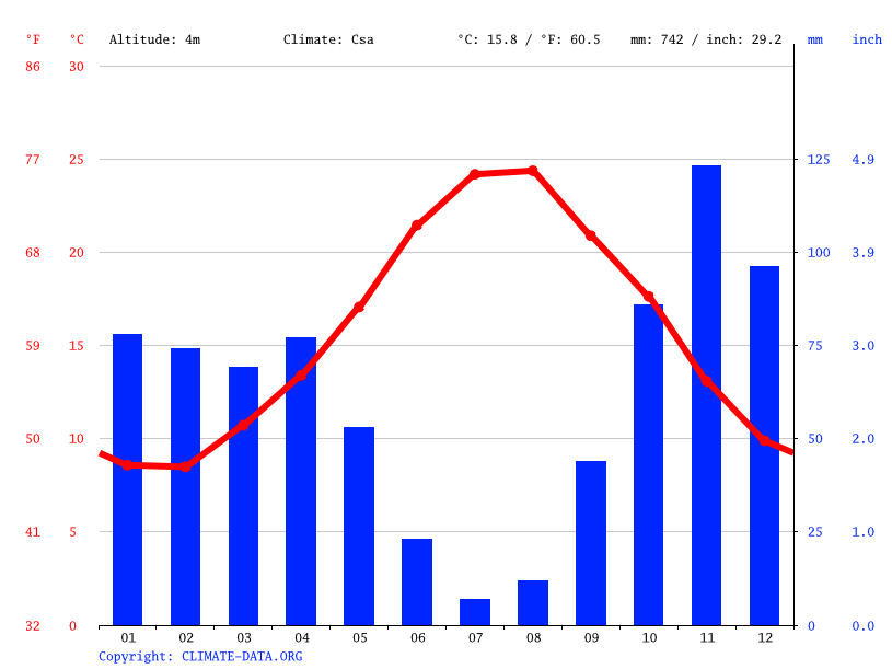 Climate graph // Weather by Month, Bosa