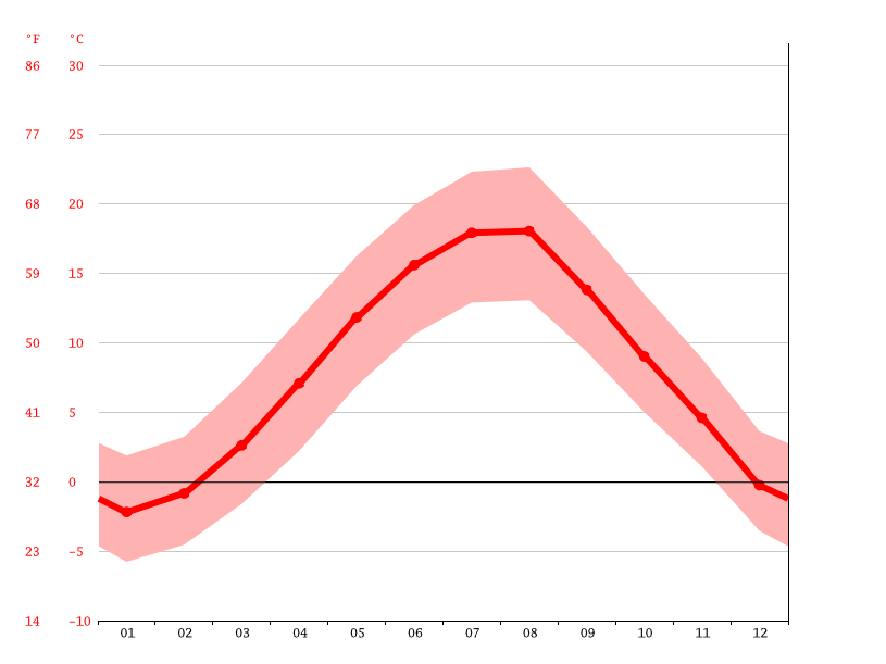 Temperature graph, Smolyan
