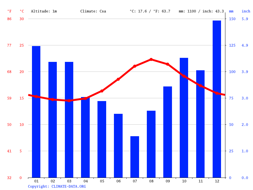 Climate graph // Weather by Month, Santa Cruz das Flores