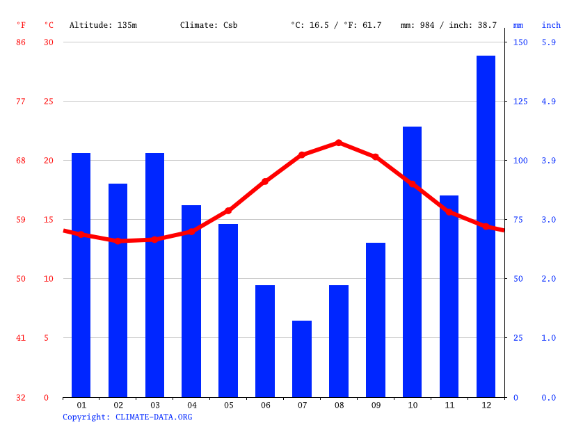 Climate graph // Weather by Month, Vila Franca do Campo