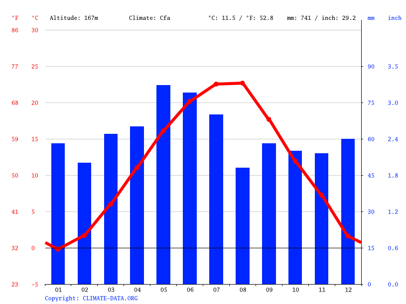 Climate graph // Weather by Month, Targovishte