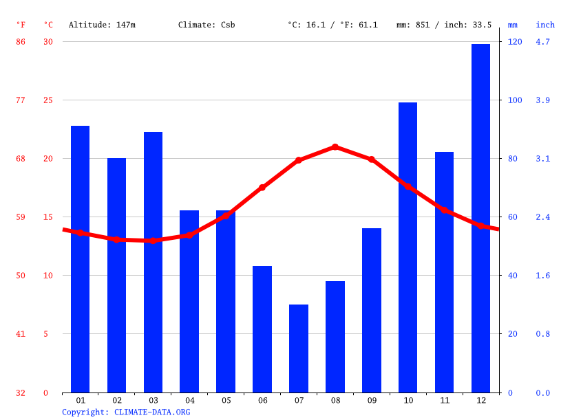 Climate graph // Weather by Month, Velas