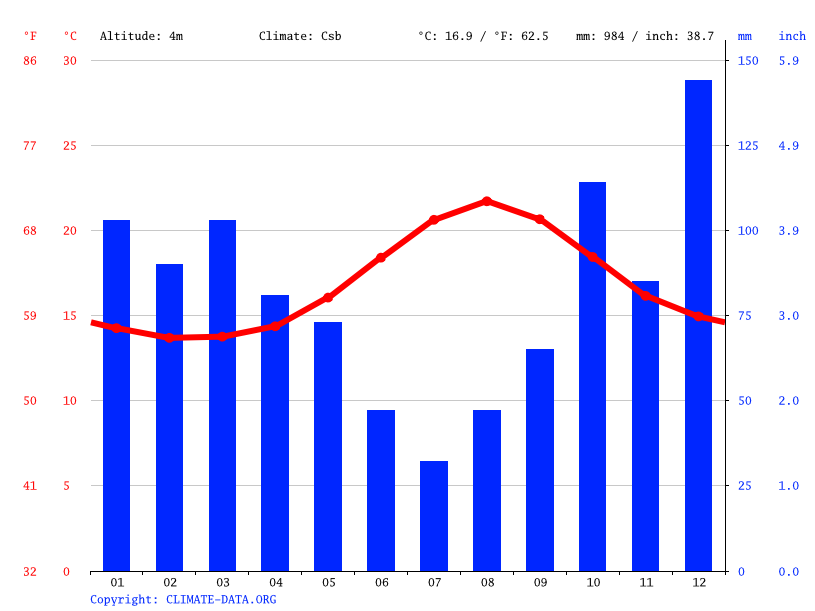 Climate graph // Weather by Month, Ribeira Grande
