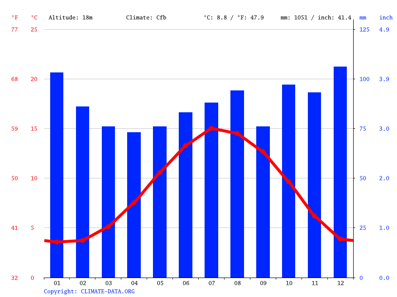 Climate graph // Weather by Month, Cargo