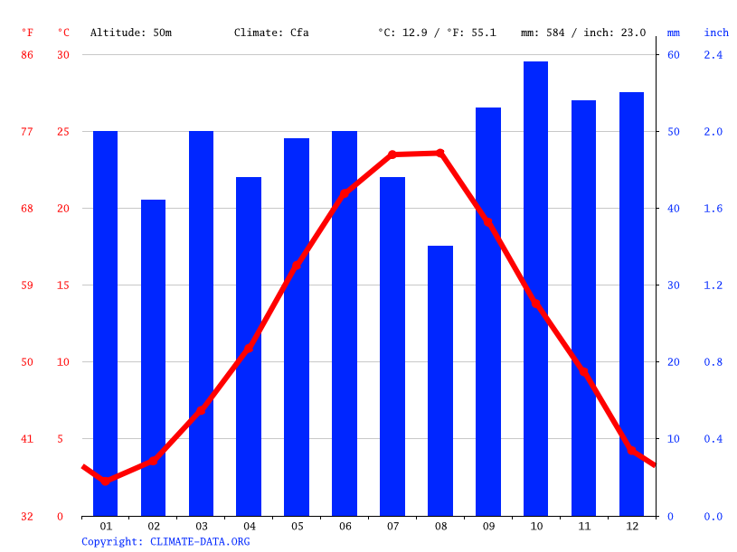 Climate graph // Weather by Month, Varna