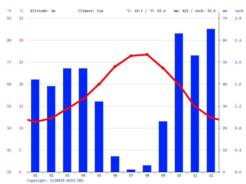 Climate graph // Weather by Month, Castro Marim