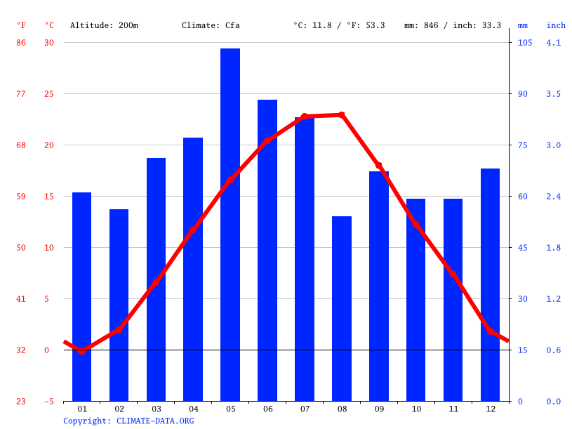 Climate graph // Weather by Month, Veliko Tarnovo