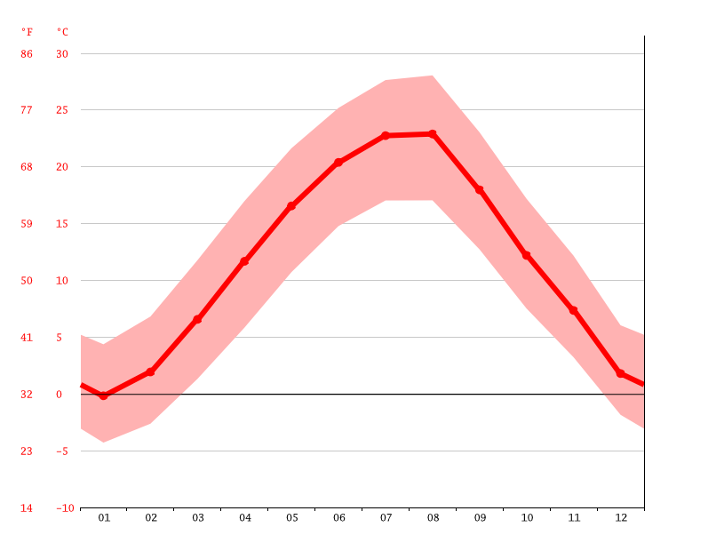 Temperature graph, Veliko Tarnovo