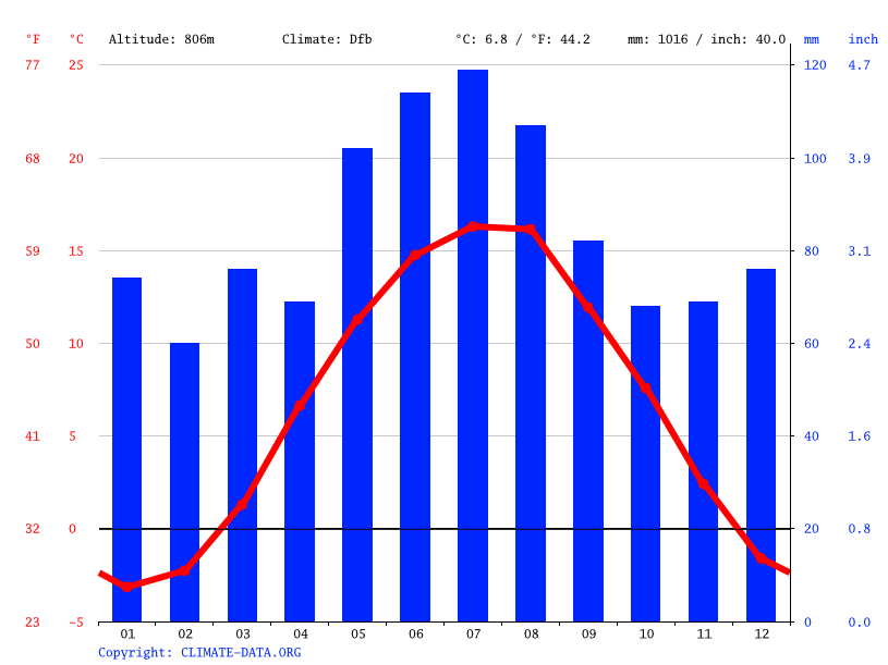 Climate graph // Weather by Month, Železná Ruda
