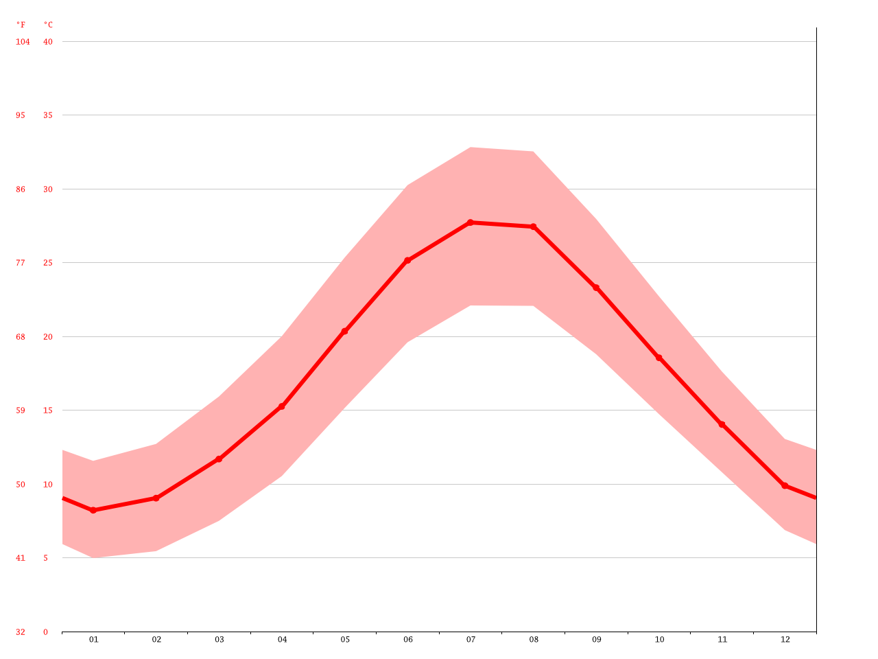 Athens climate: Average Temperature, weather by month