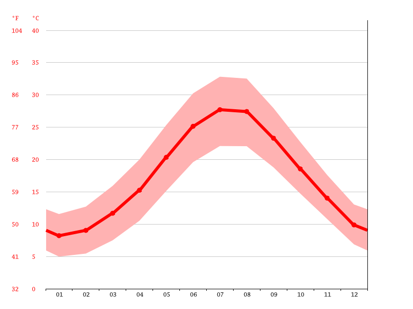 average temperature, Athens