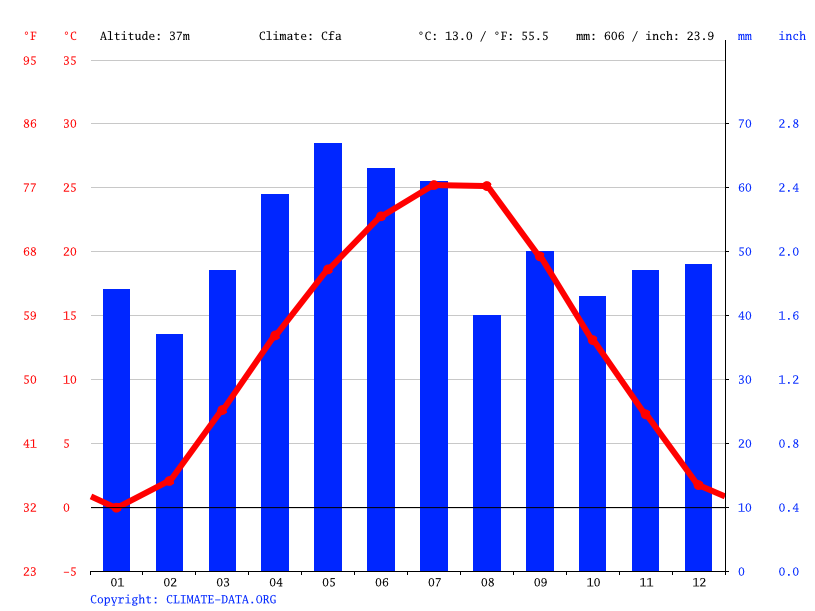 Climate graph // Weather by Month, Vidin