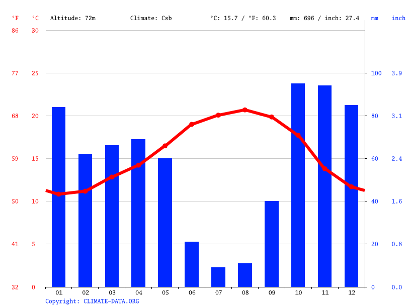 Climate graph // Weather by Month, Nazaré