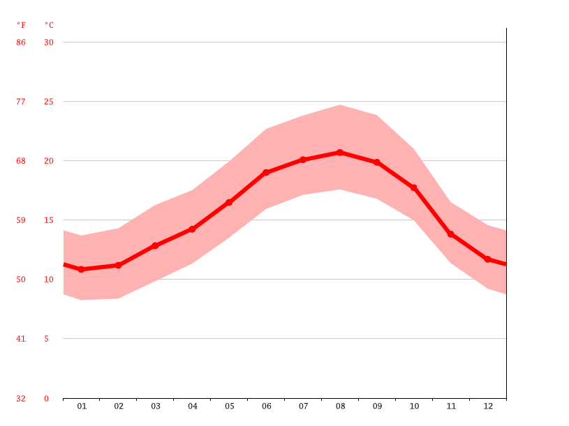 average temperature, Nazaré