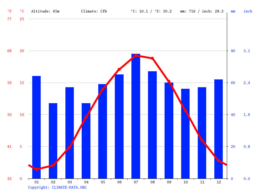 Climate graph // Weather by Month, Wolfsburg