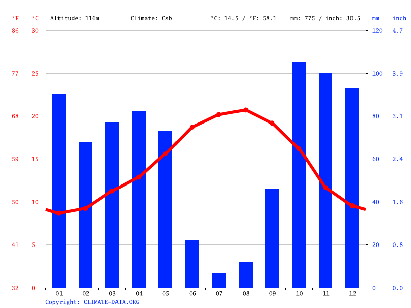 Climate graph // Weather by Month, Porto de Mós