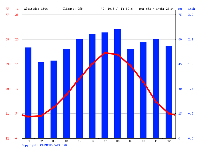 Climate graph // Weather by Month, Barkway